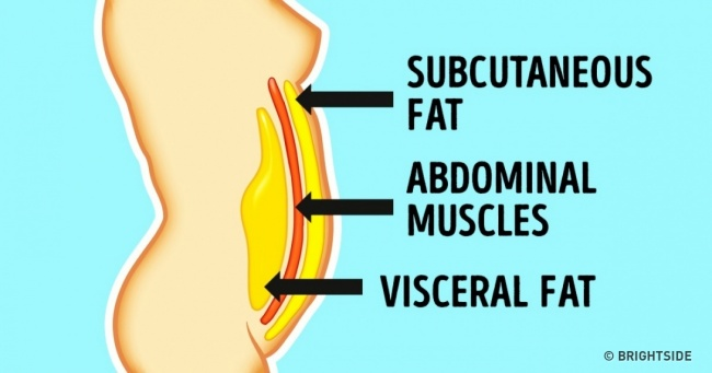 This Complex Method Will Help You Lose Belly Fat Quickly